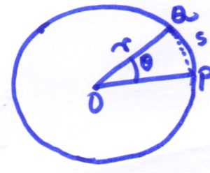 Circular motion showing angular and linear displacement