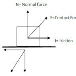 Friction definition | contact force as the cause of friction