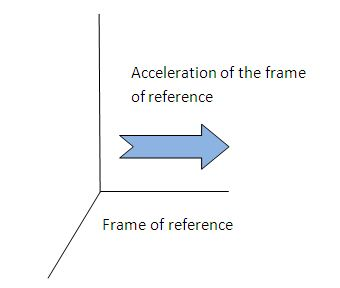 noninertial frame of reference