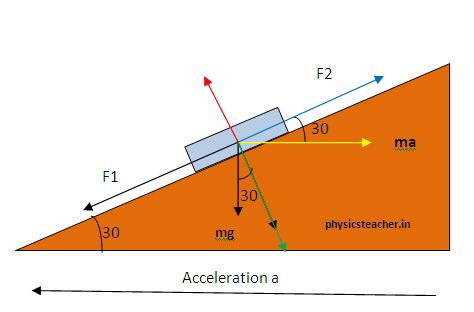 physics problems with pseudo force and solution