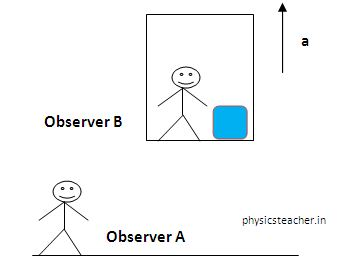 Elevator problems in physics - 5 elevator case studies