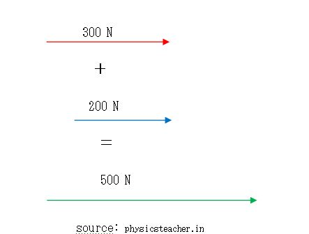 what is vector physics