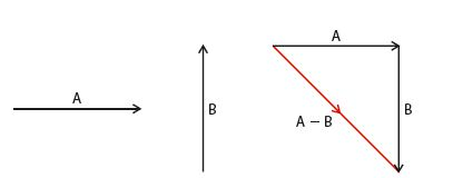 subtraction of vectors