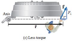 a force or push is resolved into horizontal and vertical components to find out the effective force causing the torque [definition of torque]