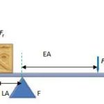 Mechanical Advantage of a Lever with Formula