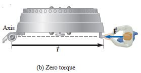 radial push generates zero torque [definition of torque]