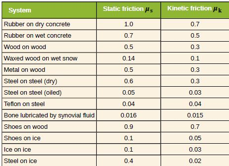 friction coefficient value table