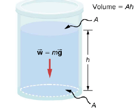 Variation of pressure with depth in a fluid of constant density