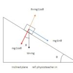 Forces acting on a mass sliding down an inclined plane - using vector resolution