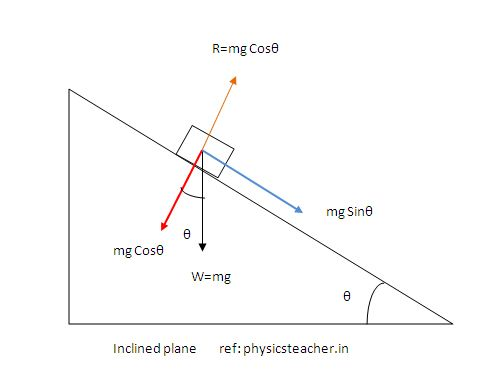 Forces acting on a mass sliding down an inclined plane