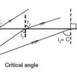 What are the total internal reflection and critical angle?