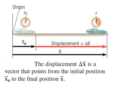 explaining the concept of Displacement with an example. Understanding of displacement is necessary to define Velocity