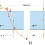 Snell's law and its importance to calculate the refraction of light - with equation