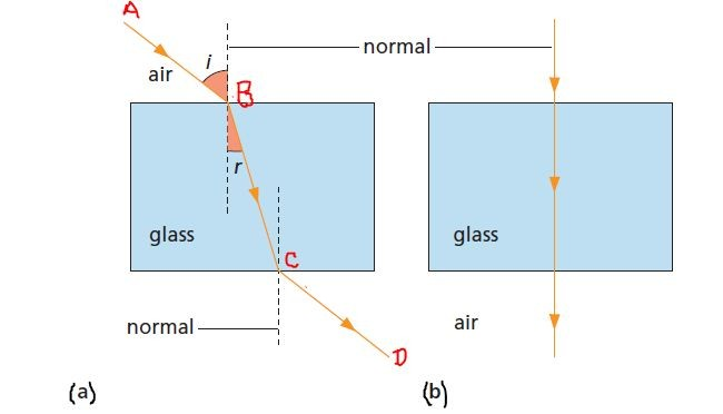 snell's law and refraction of light