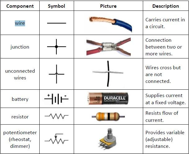 Figure 1 above lists down the the functions and symbols of wire, junction, unconnected wires, battery, resistor and potentiometer.