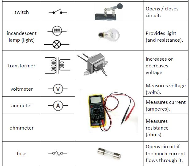 Figure 3 above lists down the the functions and symbols of switch, light, transformer, voltmeter, ammeter, ohmmeter and fuse.