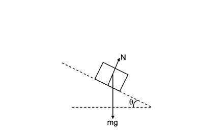 FBD of a block resting on an Inclined Plane