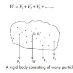 What is Centre of Gravity & where to find it in some regular objects easily?