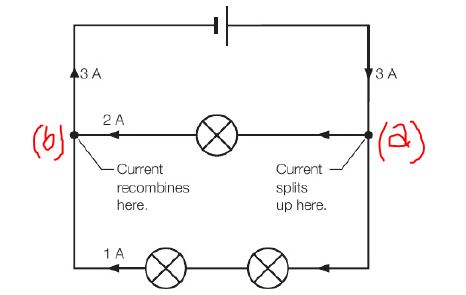 Current splits at circuit junction (see point a in the figure) and recombines (at point b).