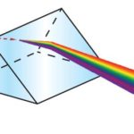 causes of dispersion of white light through a prism
