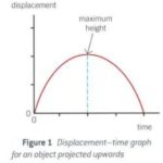 The difference between a distance-time graph and a displacement-time graph (for a ball thrown vertically upwards)