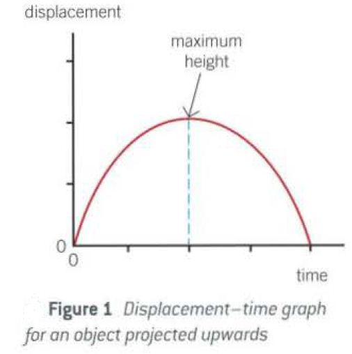 displacement time graph for an object projected upwards