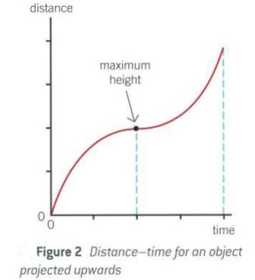 Distance-time graph for a ball thrown vertically upwards with explanation