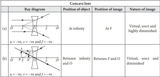 Ray Diagrams for Images formed by concave lens (a, b) with object position, image position and image nature