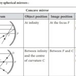 Ray Diagrams for Images formed by concave & convex mirrors - Quick Reference