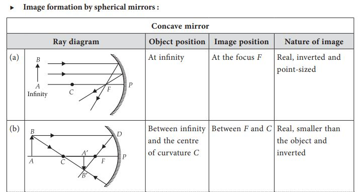 Ray Diagrams for Images formed by concave mirrors (a, b) with Object position, image position and nature of image