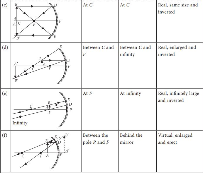 Ray Diagrams for Images formed by concave mirrors (c,d,e,f) with Object position, image position and nature of image