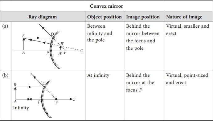 Ray Diagrams for Images formed by convex mirrors (a,b) with Object position, image position and nature of image
