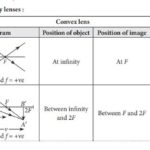 Ray Diagrams for Images formed by convex & concave  lenses - Quick Reference