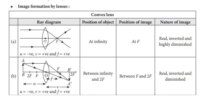 Ray Diagrams for Images formed by convex lens (a, b) with object position, image position and image nature