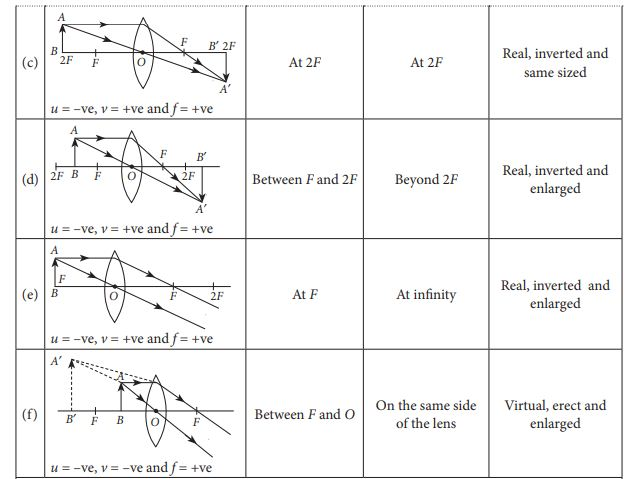 Ray Diagrams for Images formed by convex lens (c,d,e,f) with object position, image position and image nature