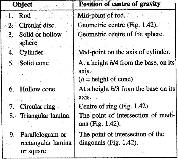 Location of Centre of Gravity in some regular objects