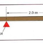 What is the moment of force and how to measure it? (class 10)