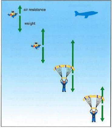 Parachute motion under the influence of gravity and air drag (resistance)