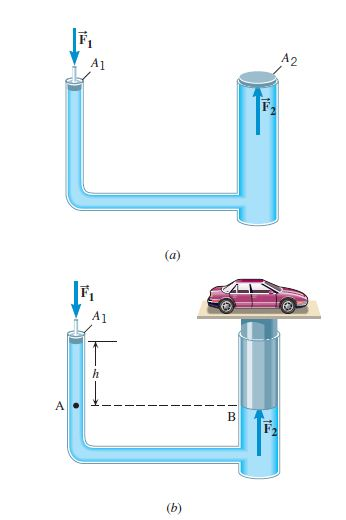 Figure 1: Pascal's law and hydraulic car lift