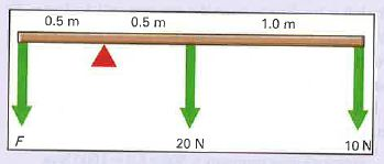 The diagram explaining the numerical problem.  The beam shown in the figure is 2 m long and has a weight of 20 N. It is pivoted as shown. Two forces of 20 N and 10 N are acting on it as shown in the figure. What force F must be applied downwards at the other end (see the figure for force F) to balance the beam? The pivot point is shown as the red triangle.