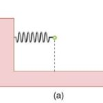 Derive an expression for the potential energy of elastic stretched spring