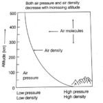 How does Atmospheric Pressure vary with Altitude? show with a graph