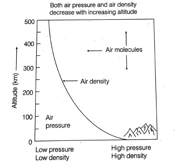 A variation between the altitude and pressure/density is shown in the graph
