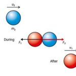 Collisions and Newton's Laws of Motion - How to relate these?