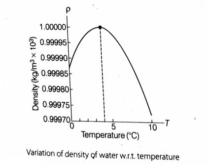 Density - temperature graph of water - showing abnormal behavior of water expansion