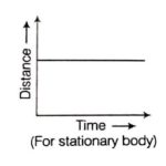 Distance-Time graph of various types with examples