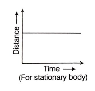 Distance-Time graph for stationary body