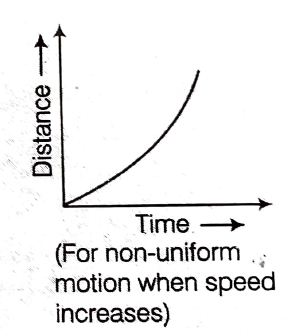 Distance-Time graph for nonuniform motion with acceleration