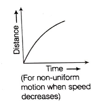 Distance-Time graph for nonuniform motion with retardation
