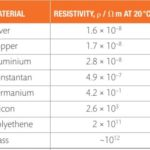 The resistivity of different materials - shown in a table